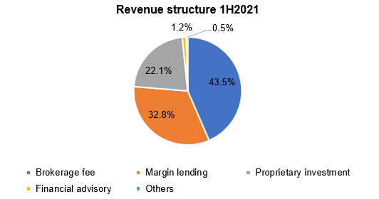 HSC announces the financial performance in Q2.2021 and accumulative first half of 2021