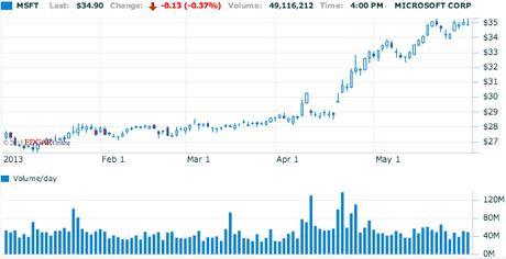 Giá cổ phiếu của Microsoft tăng 32% so với đầu năm nay.