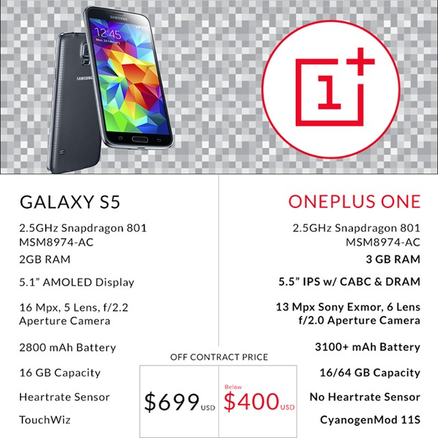 OnePlus compares its One to Samsungs Galaxy S5