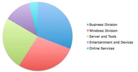 Tỉ lệ đóng góp vào doanh thu từ các bộ phận của Microsoft.