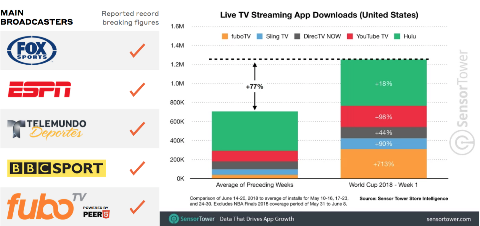 FuboTV had huge growth in viewership