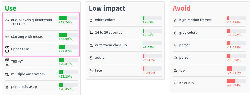 Explore Insights on What Makes Your Ads Perform Best