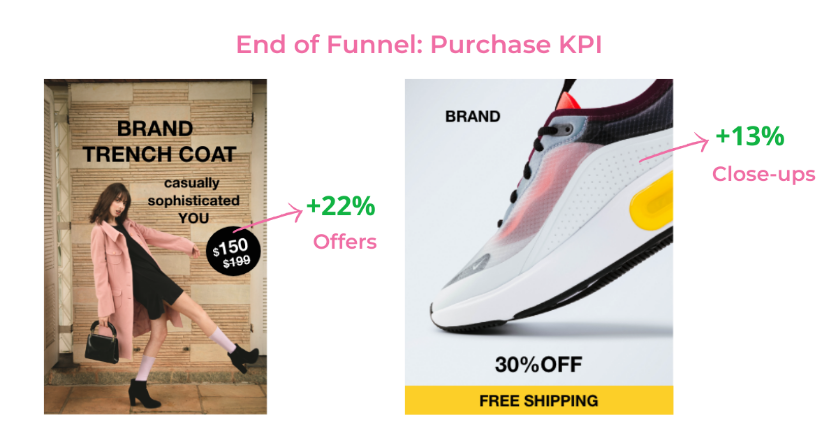 See Which Ad Creative Elements Impact Your KPIs