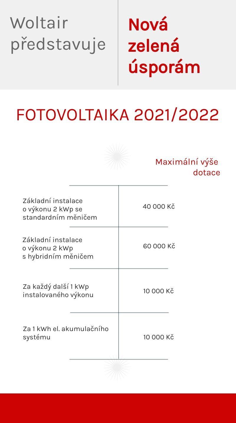 Nová zelená úsporám 2021/2022.