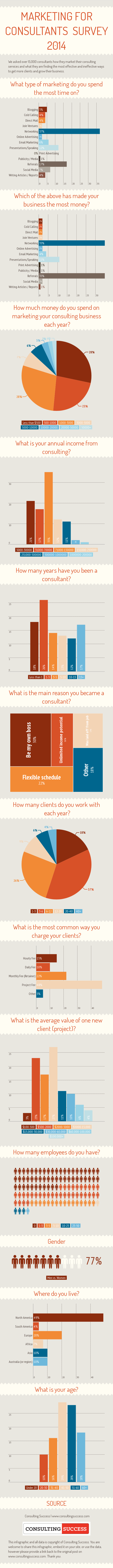 Marketing for Consultants Survey Results 2014