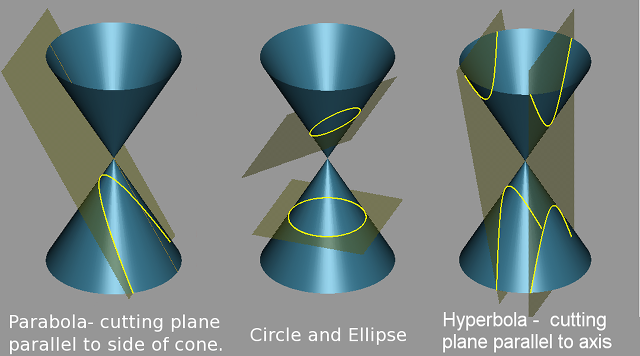 How to design parabolic, hyperbolic, elliptical reflectors for 3D