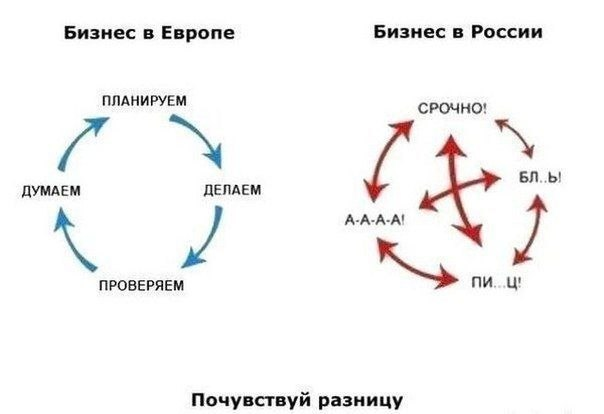 business in Russia vs Europe