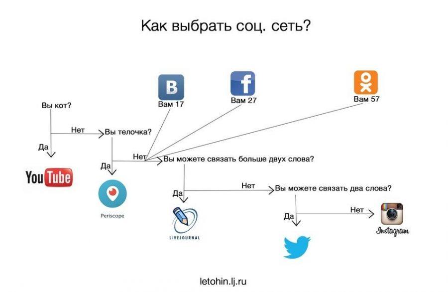 russian_social_networks_meme