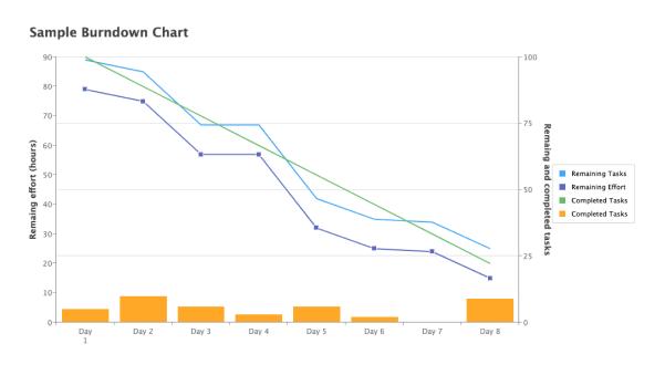 Burndown Line Chart