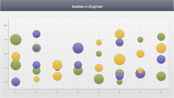 Bubble Chart Custom Markers