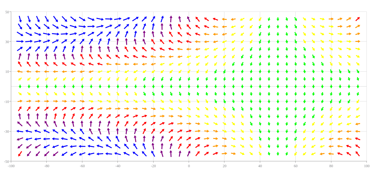 Vector Plot with Color