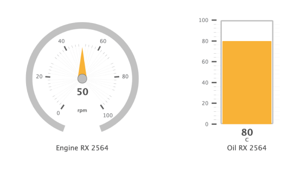 Angular Gauge Bar Chart