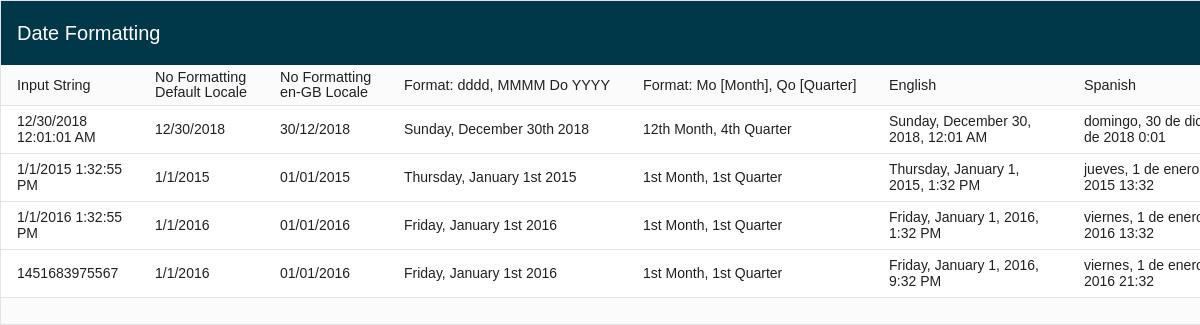 International Date Formatting
