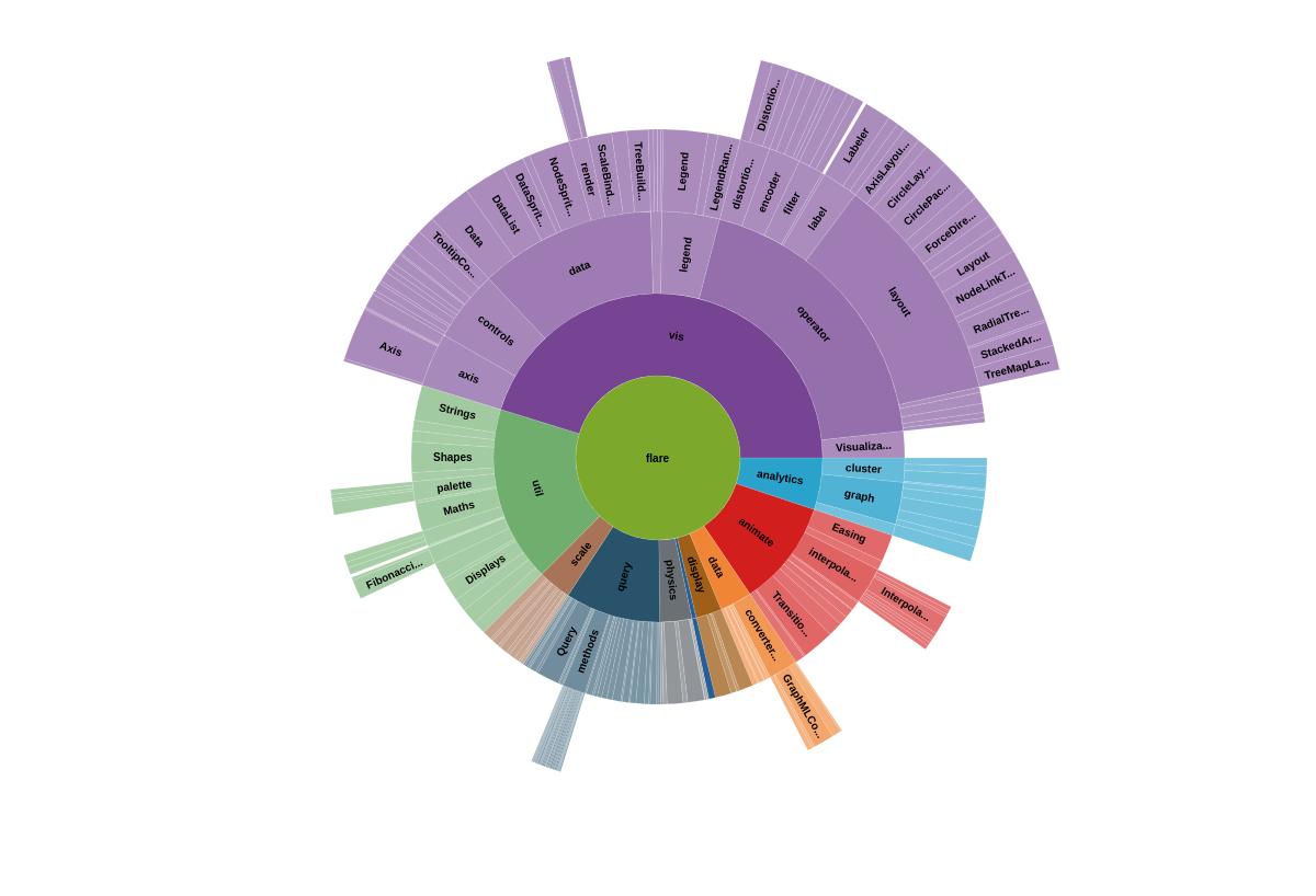 Sunburst Chart Filesystem