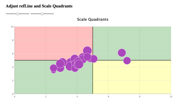 Bubble Chart with Scale Quadrants