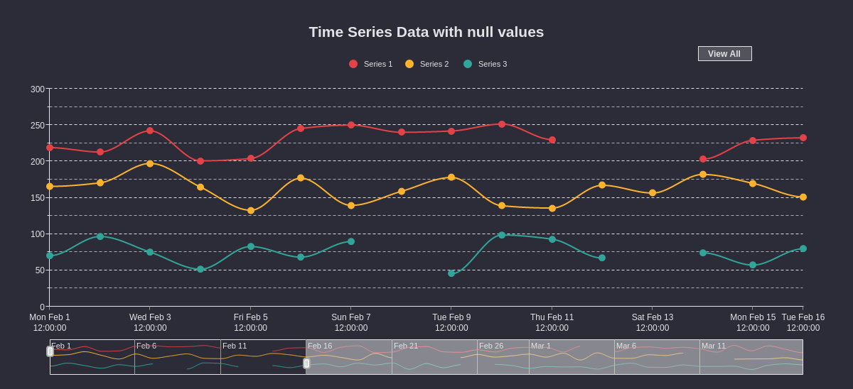 Time Series with Null Values