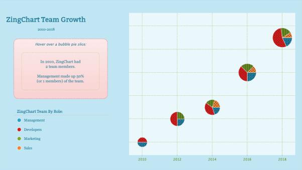 ZingChart Team Growth