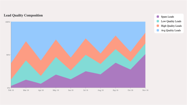 Area Chart Custom HTML Tooltip