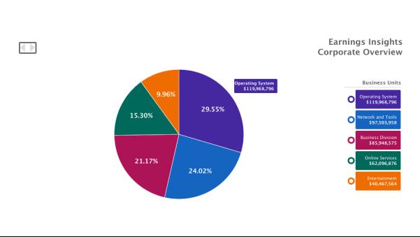 Drilldown Pie Chart