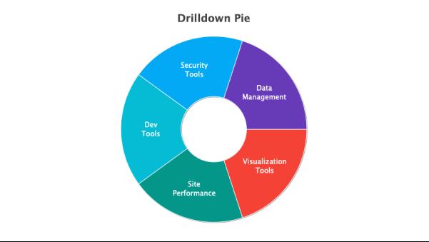 API Drilldown Pie Chart