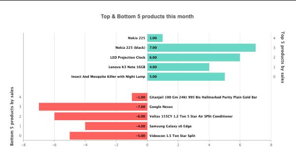 Animated Horizontal Bar Chart