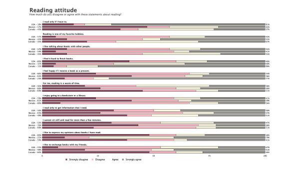 Horizontal Stacked Bar Chart Survey