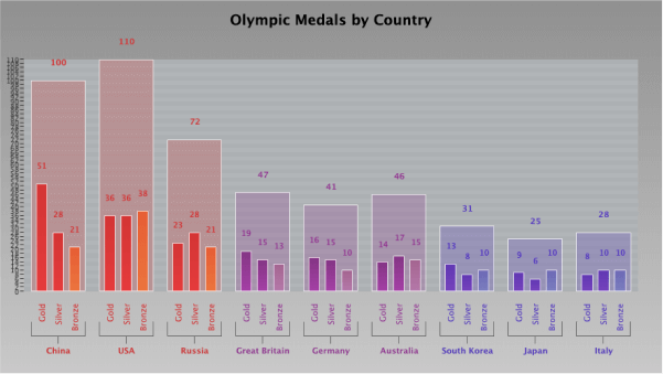 Olympic Medals Bar Chart