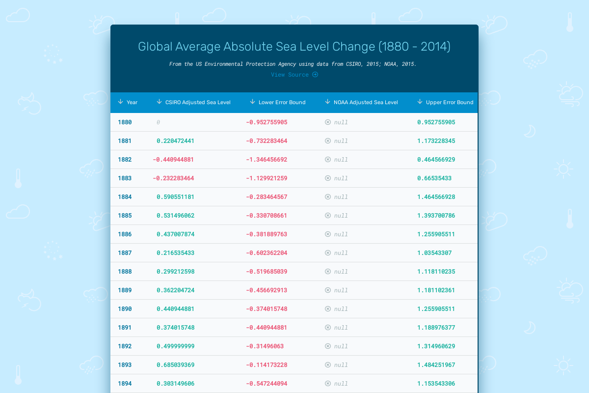 Global Average Absolute Sea Level Change (1880 - 2014)