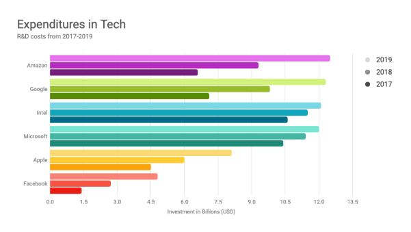 Rainbow Horizontal Bar Chart