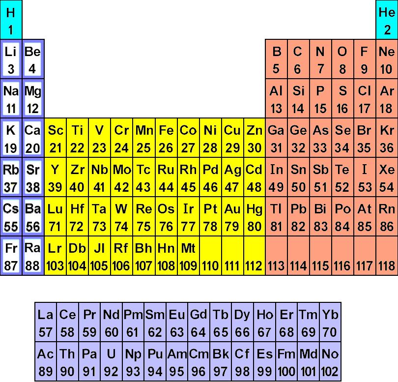 Atomic structure wyzant resources for Table th structure