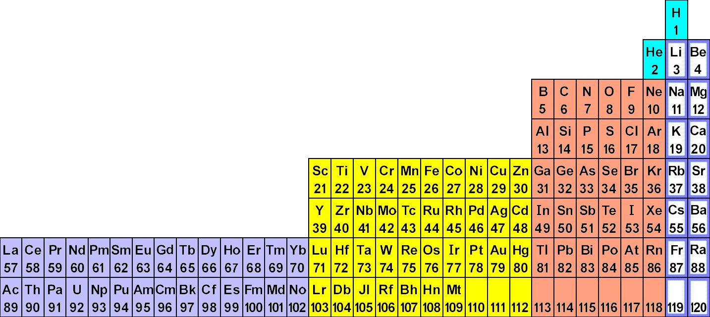 Atomic structure wyzant resources lanthanides and actinides are in grey other transition elements are in yellow and all of the elements that have a p subshell as the last one on the gamestrikefo Choice Image