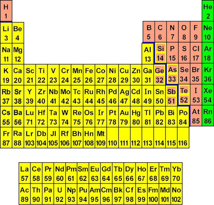 The periodic chart of table of the elements wyzant resources consider a staircase shaped line on the periodic chart starting between boron and aluminum turns to be between aluminum and silicon then down between urtaz