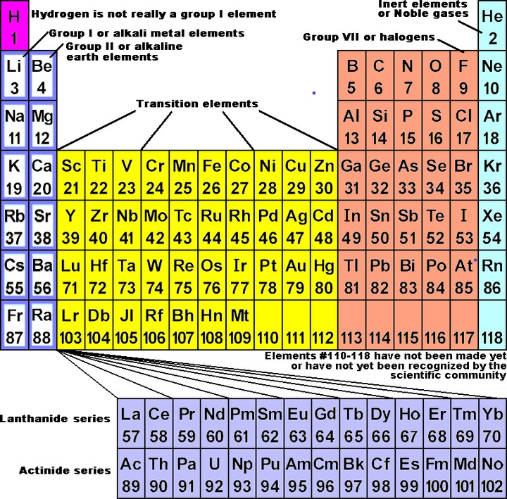 The periodic chart of table of the elements wyzant resources periodic chart of the elements urtaz Images