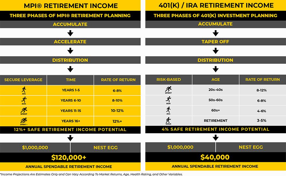 MPI® vs 401(k) IRA Retirement Income.png