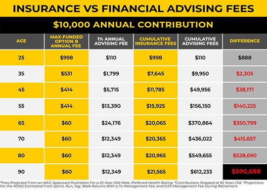 3-Insurance-vs-Financial-Advising-Fees-scaled.jpg