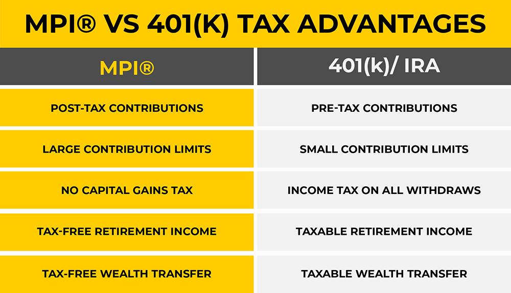 MPI® vs 401k Tax Advantages.png