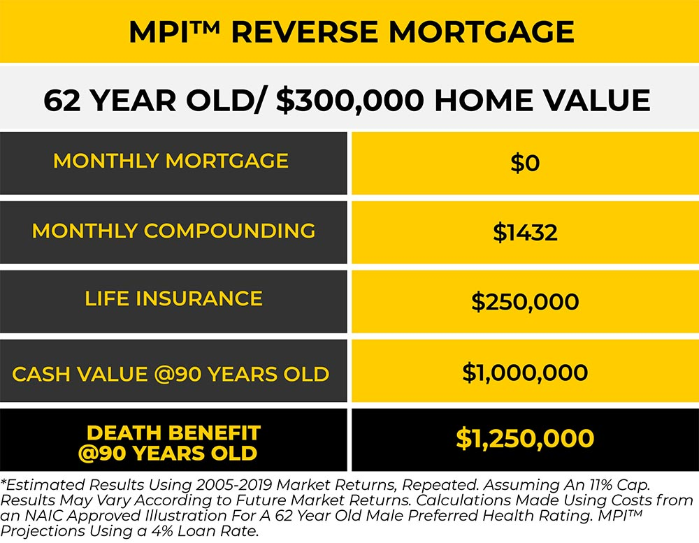 MPI® 62 Year Old Reverse Mortgage