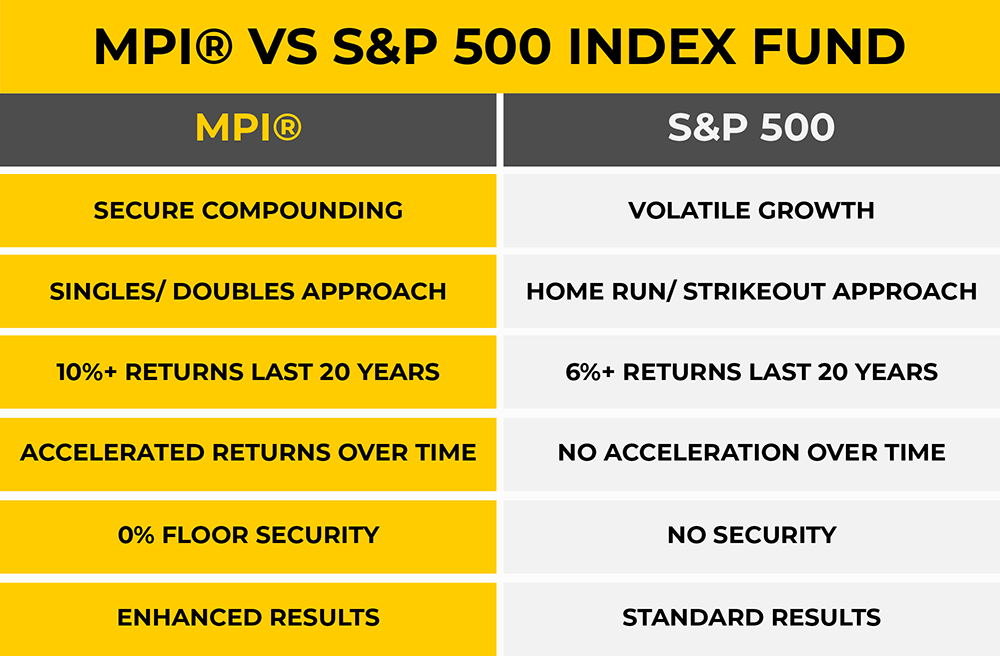 MPI® VS S_P 500 Index Fund.png