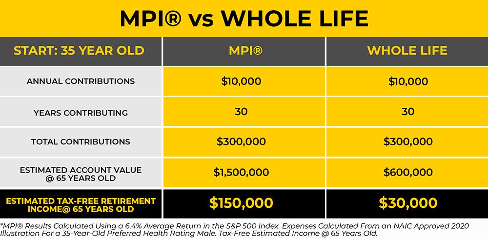 MPI® vs Whole Life.png