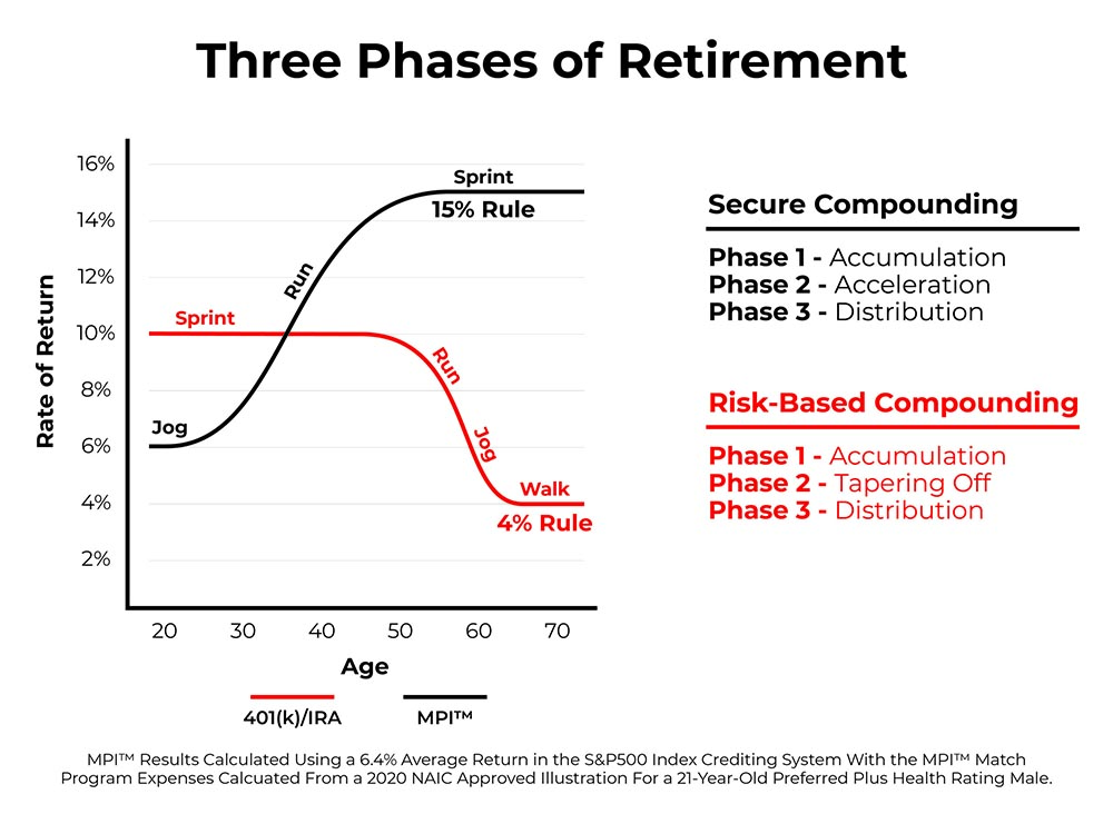 3 Phases of Retirement Planning