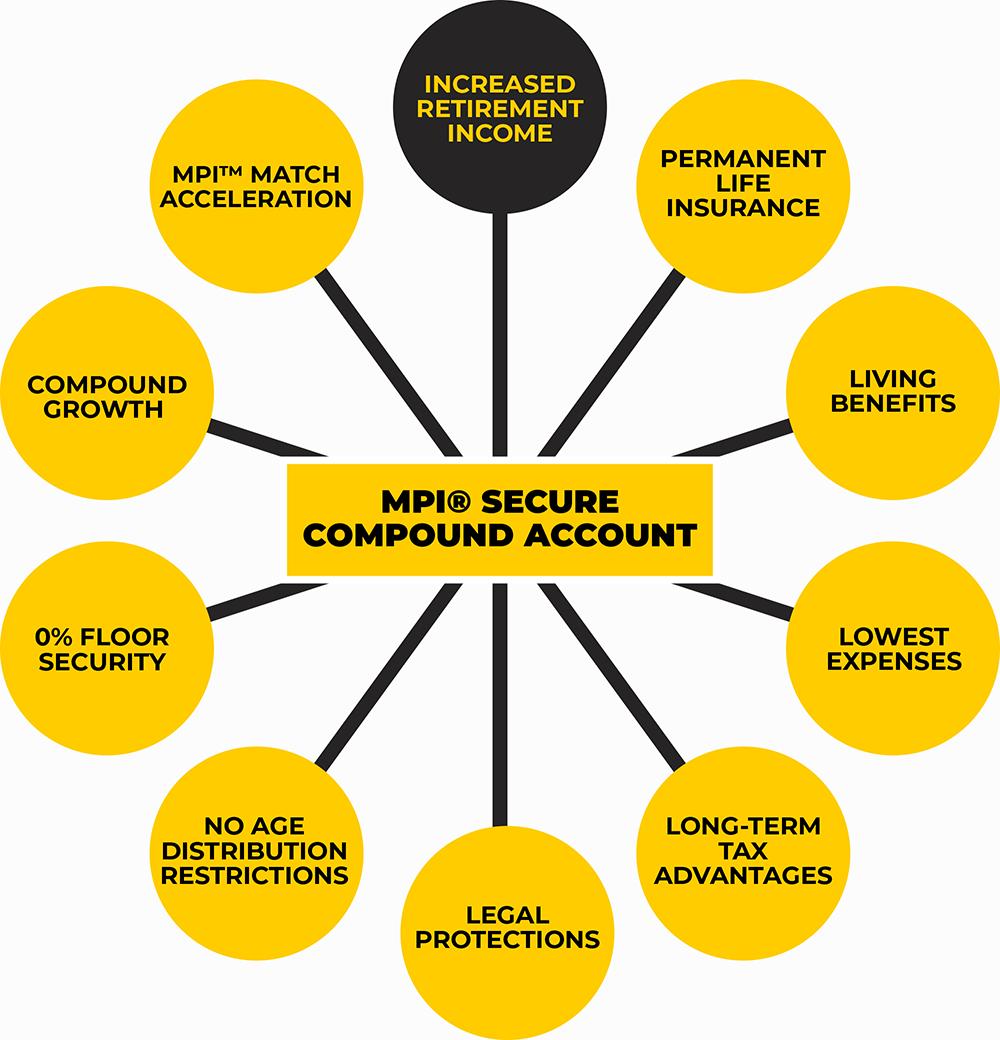 MPI® Secure Compound Account