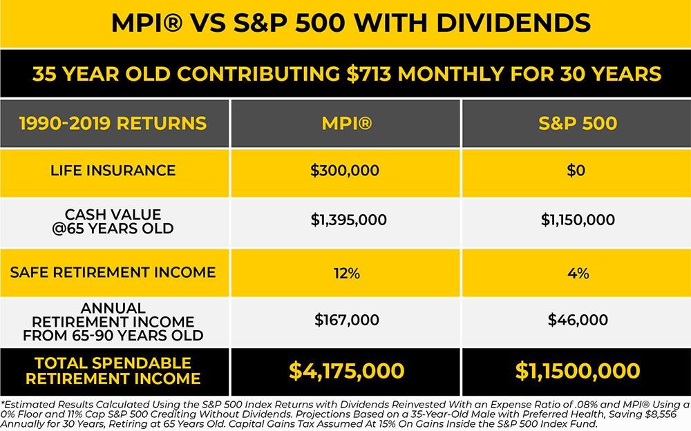 MPI® vs. S&P 500