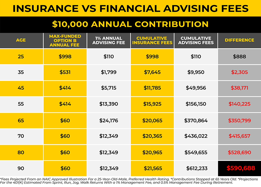 Insurance vs Compounding Fees
