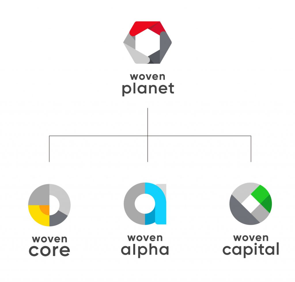 ウーブン・プラネット・ホールディングス株式会社の構成図