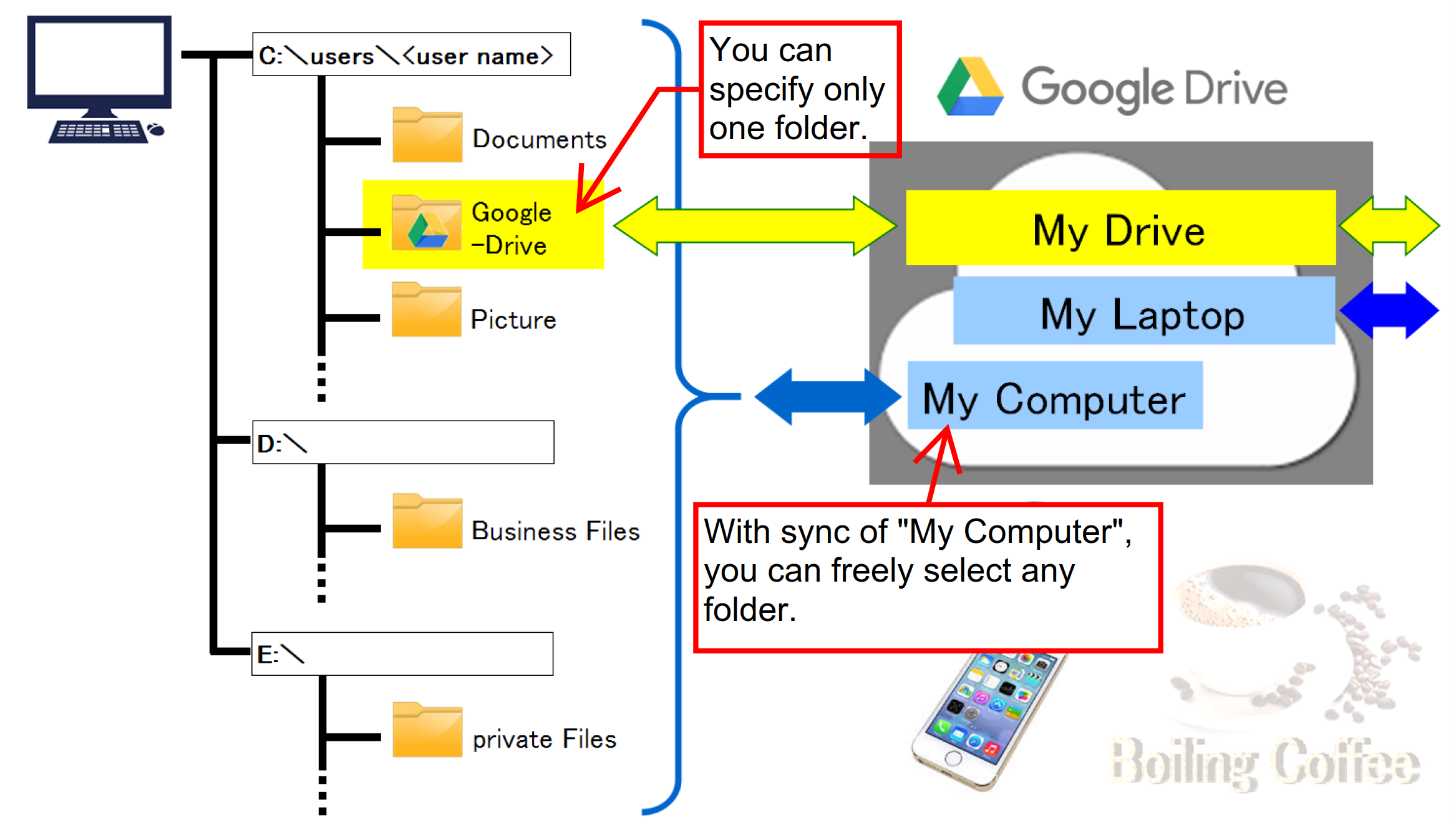 Need Simple Explanation Of Difference Between My Drive Computers And Backups Google Drive Community