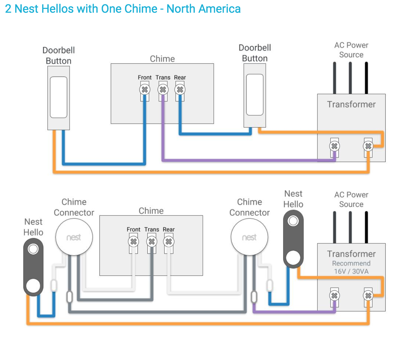 I Have 2 Nest Hellos And I Would Like Both To Ring On The Same Chime But One Is On A Power Adapter Google Nest Community