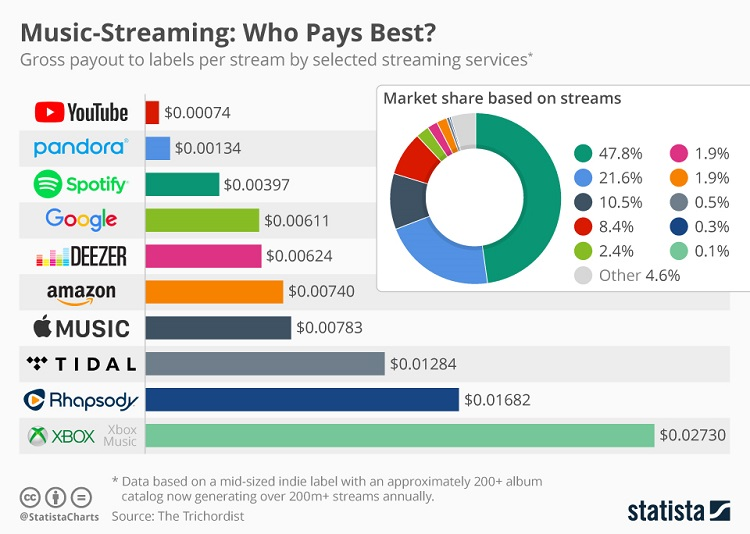 Is YouTube Music's payout a different per stream rate than