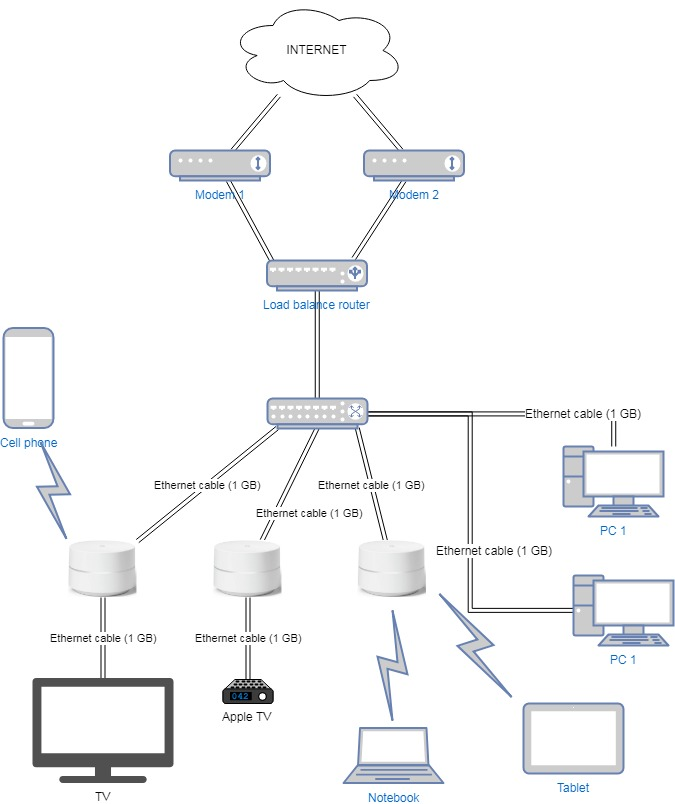 [ZSVE_7041]  Uses for second Ethernet port of Google Wifi - Google Nest Community | Wired Network Diagram Router Dual |  | Google Support