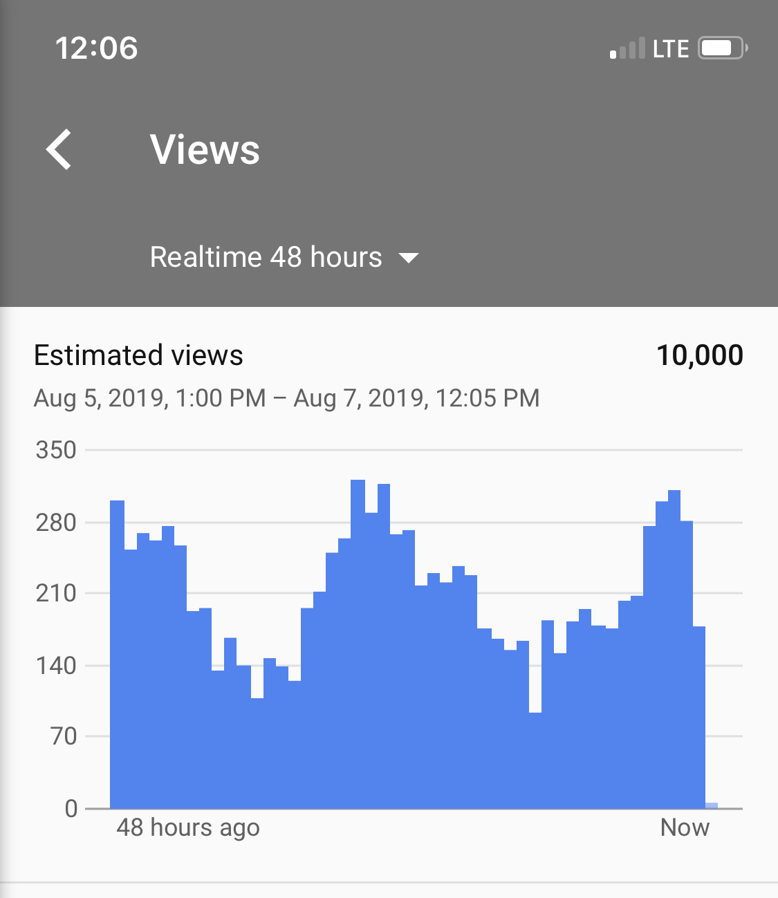 Experiencing different data sets for estimated views in
