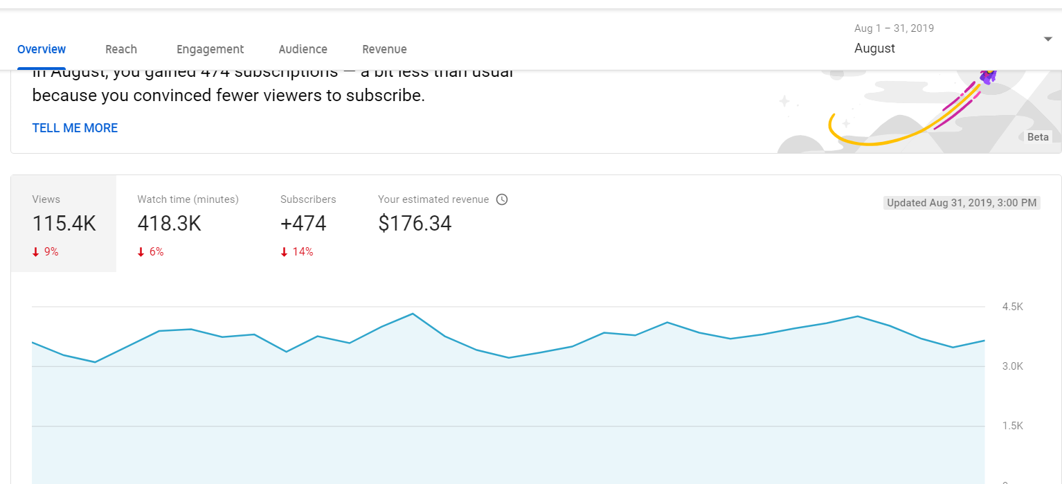 August Youtube Earnings Are Not Sent To Adsense Account